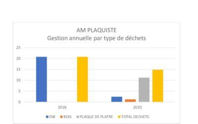 AM PLAQUISTE réduit ses déchets de chantier