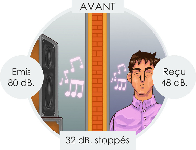 isolation acoustique isolation phonique